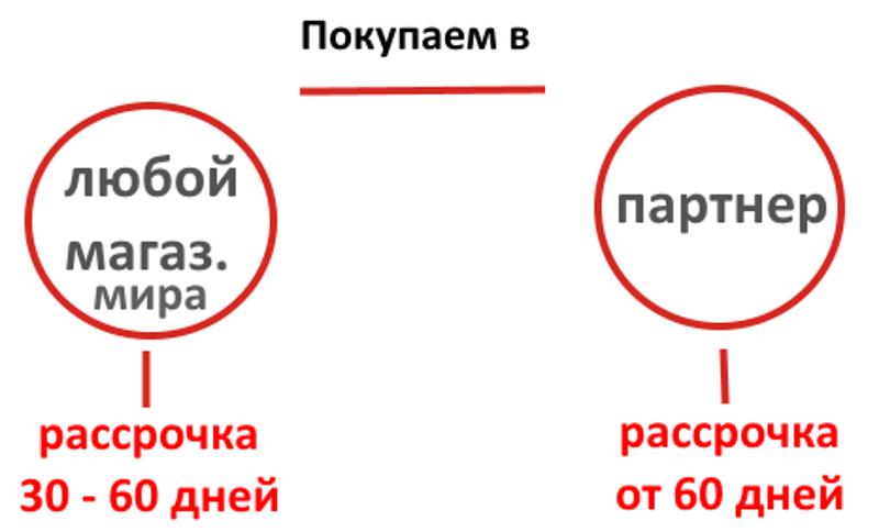Карта рассрочки Альфа-Банк