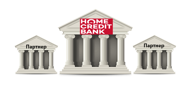 Банки партнеры Хоум Кредит для снятия наличных без процентов
