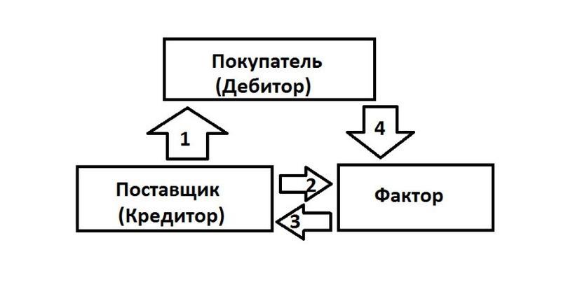 Факторинг Альфа-Банка: условия