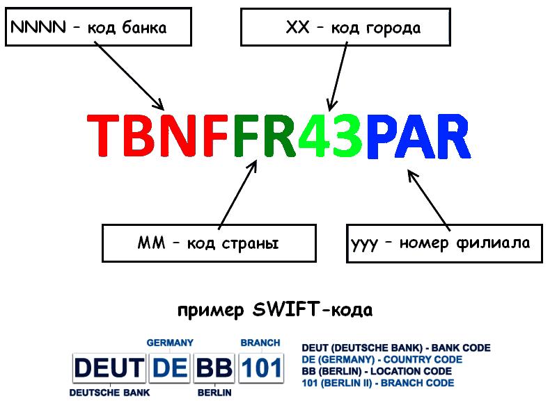 Код банка Альфа-Банк: iBan, Swift