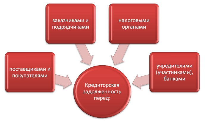 Списание кредиторской задолженности: причины, порядок и преимущества