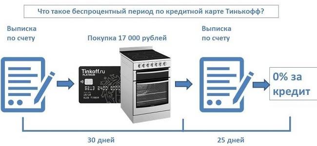 Что такое беспроцентный период по кредитной карте Тинькофф?