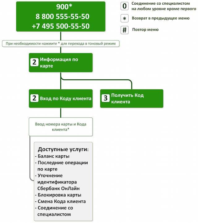 Код клиента в Сбербанке — как получить и пользоваться