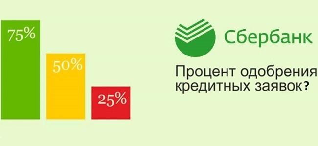 Вероятность одобрения кредита в Сбербанке в процентах