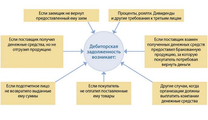 Регламент по работе с дебиторской задолженностью и его назначение