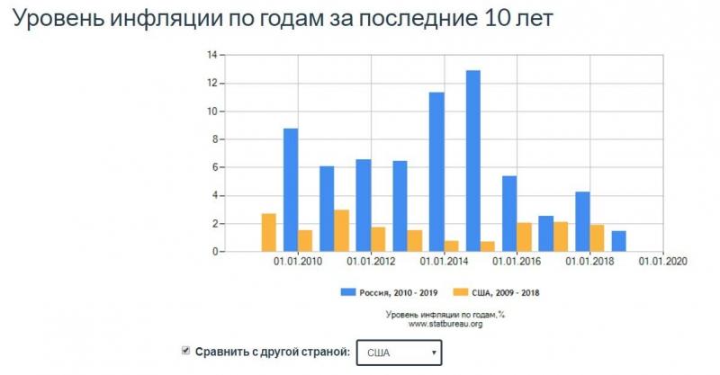 Поэтому мы беднее американцев: зачем россияне несут деньги в банк под 6%?