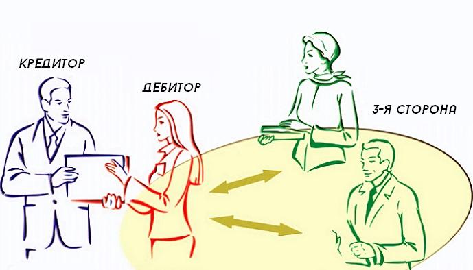 Исполнение обязательств третьим лицом: порядок передачи прав