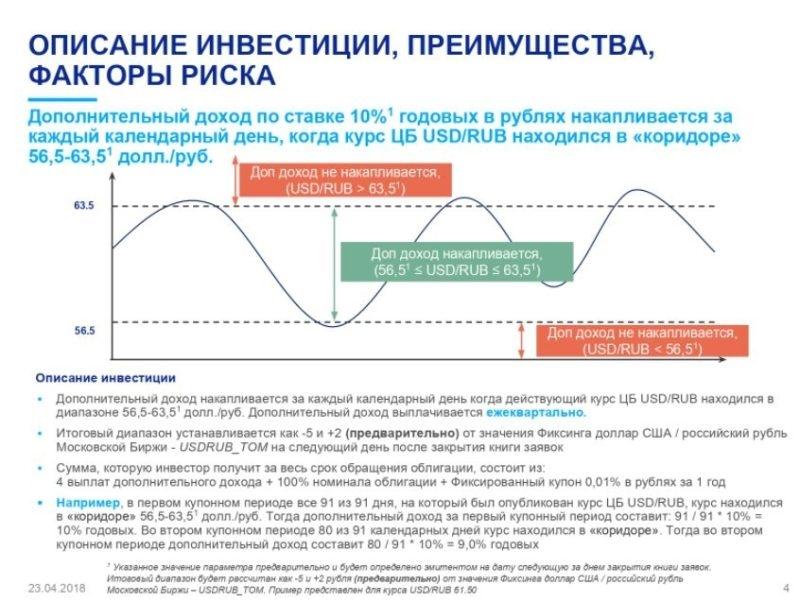 Облигации ВТБ: доходность