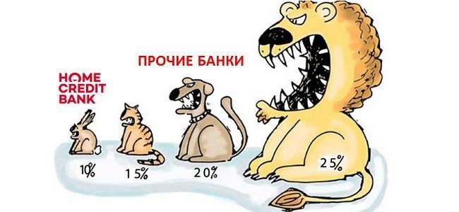 Хоум Кредит: процентная ставка на потребительский кредит