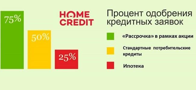 Вероятность одобрения кредита в Хоум Кредит - процент отказов