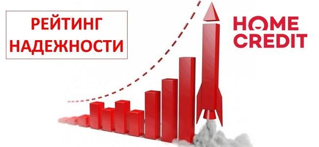 Рейтинг Хоум Кредит Банка по надежности по данным Центробанка