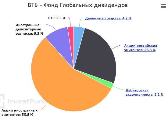 Хочу дивиденды | Что выбрать - отдельные акции или ETF?