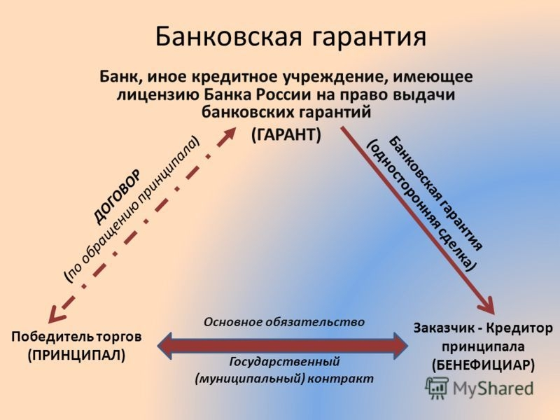 Банковская гарантия ВТБ 24: условия