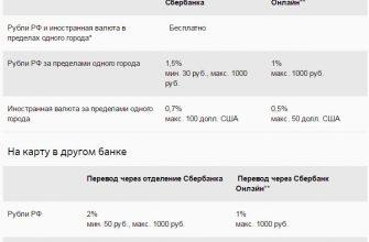 Комиссия при переводе с карты на карту: 6 банков для сравнения