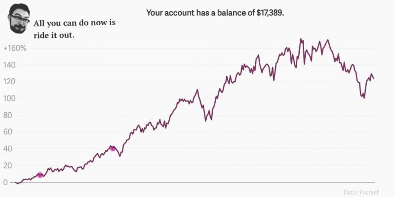 Онлайн-игра   Можно ли обыграть индекс S&P 500?