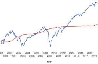 Куда вложить деньги перед кризисом - защитные и растущие активы