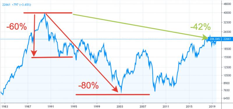 Кризис на бирже - возможность или опасность для инвестора