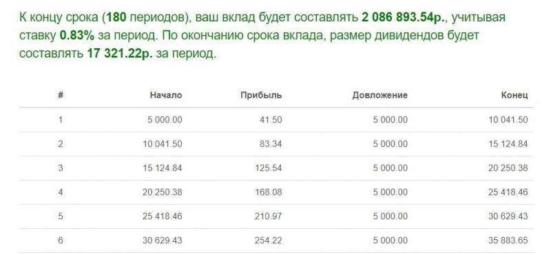 Есть ли смысл откладывать по 2000 рублей в месяц?