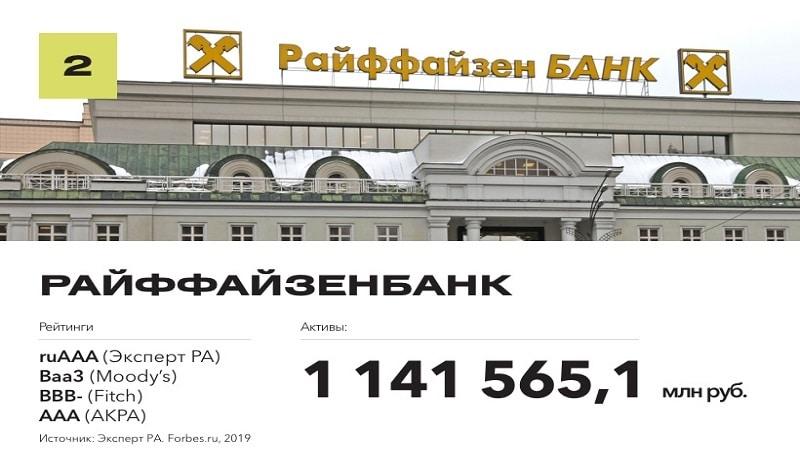 Райффайзенбанк: рейтинг надежности по данным ЦБ