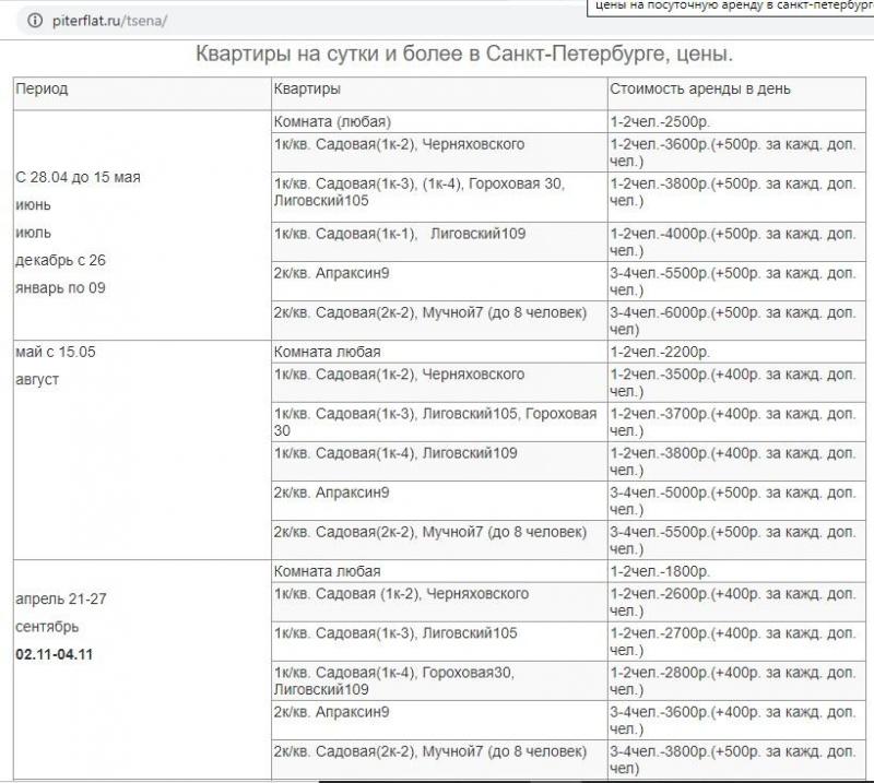 Сколько надо зарабатывать, чтобы купить трешку в Санкт-Петербурге за год?