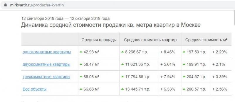 Сколько надо работать, чтобы купить 2-комнатную квартиру в Москве?