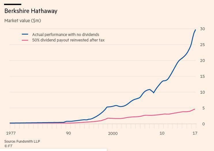 Плюсы и минусы стратегии инвестирования в дивидендные акции
