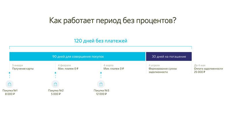 Кредитная карта «120 дней» от банка Открытие — условия, преимущества и отзывы
