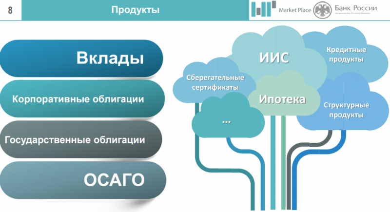 Маркетплейс ЦБ — проект от Центрального Банка России