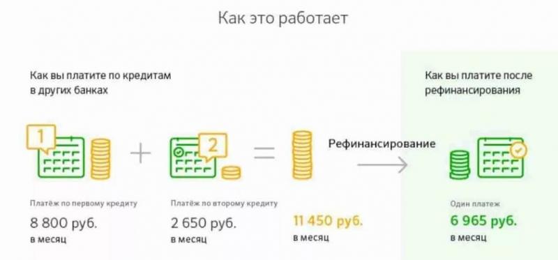 Правила рефинансирования кредита