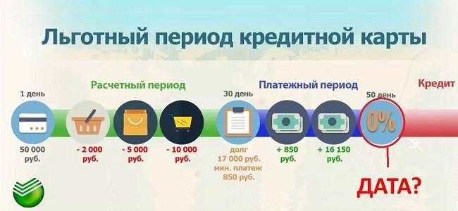 Льготный период по кредитной карте Сбербанка - пример